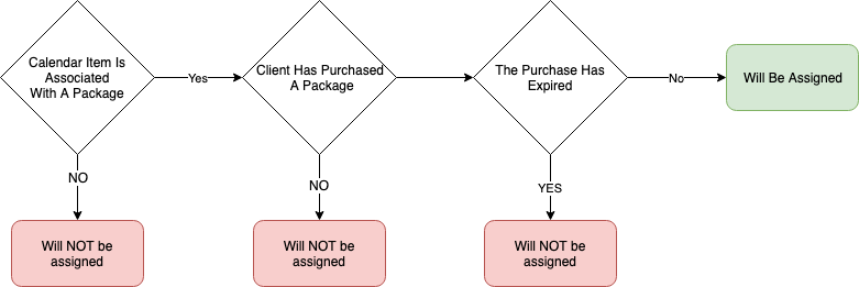 Package Assignment Decision Tree