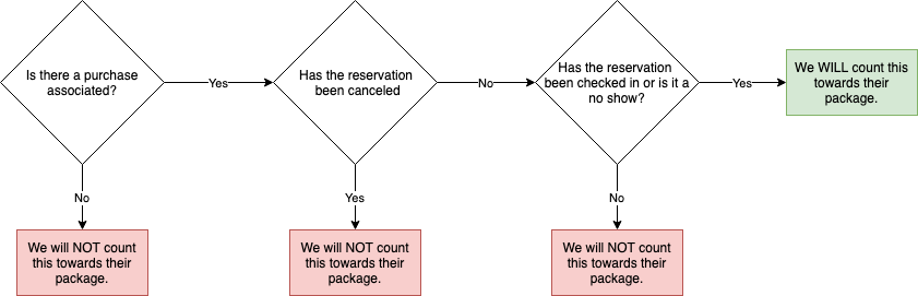 Reservation Count Decision Tree